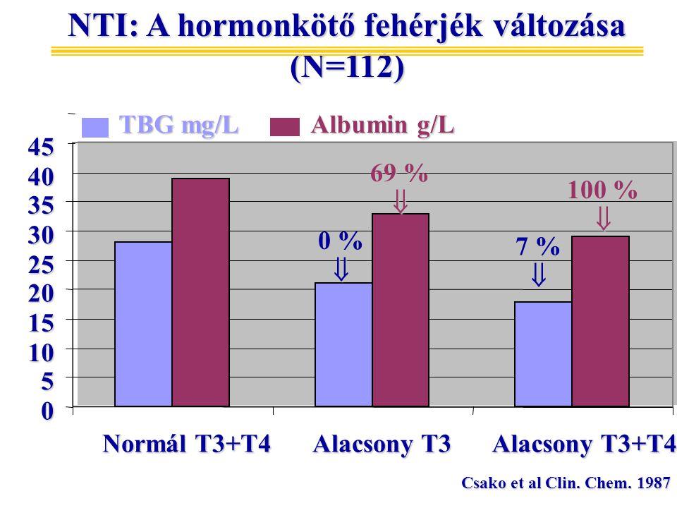 NTI: A hormonkötő fehérjék változása (N=112)