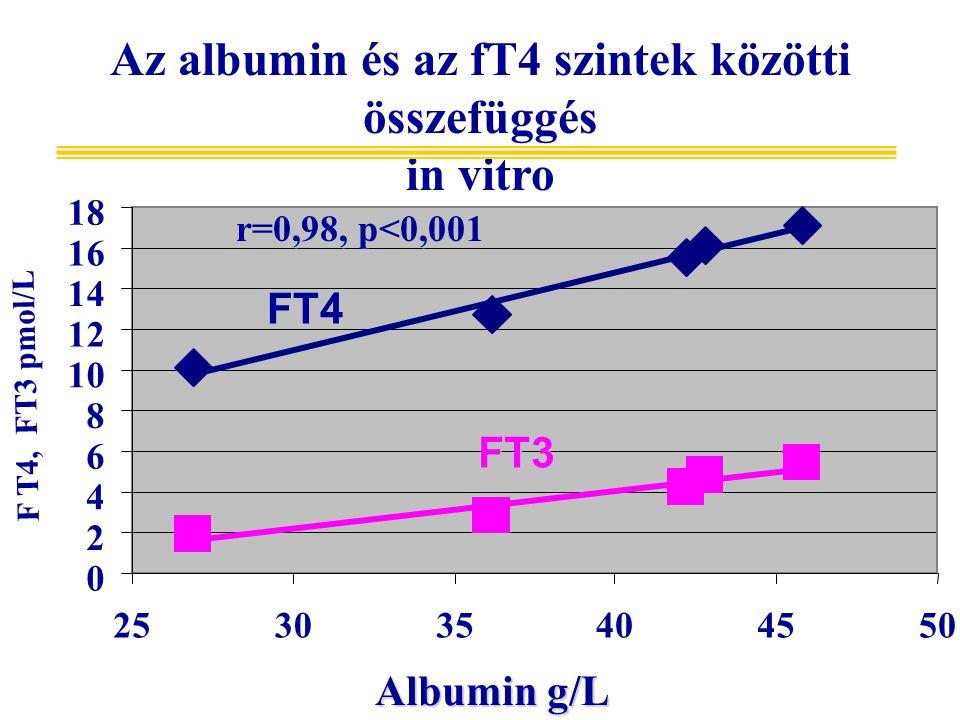 Az albumin és az fT4 szintek közötti összefüggés