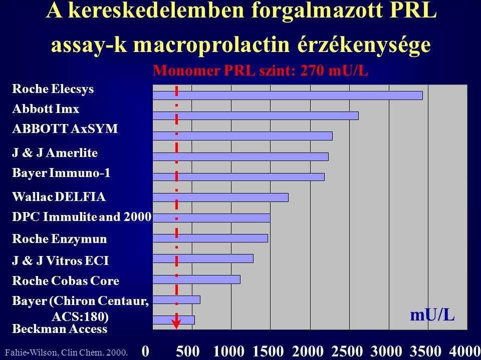 A kereskedelemben forgalmazott PRL assay-k macroprolactin érzékenysége