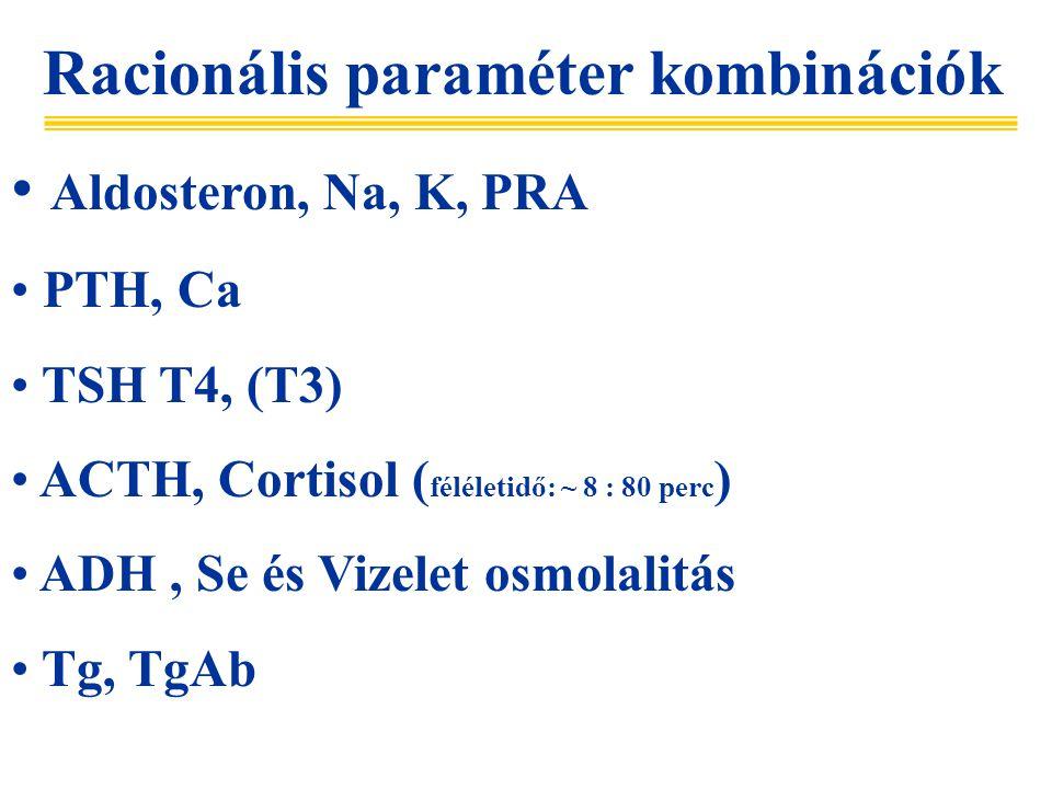 Racionális paraméter kombinációk Aldosteron, Na, K, PRA