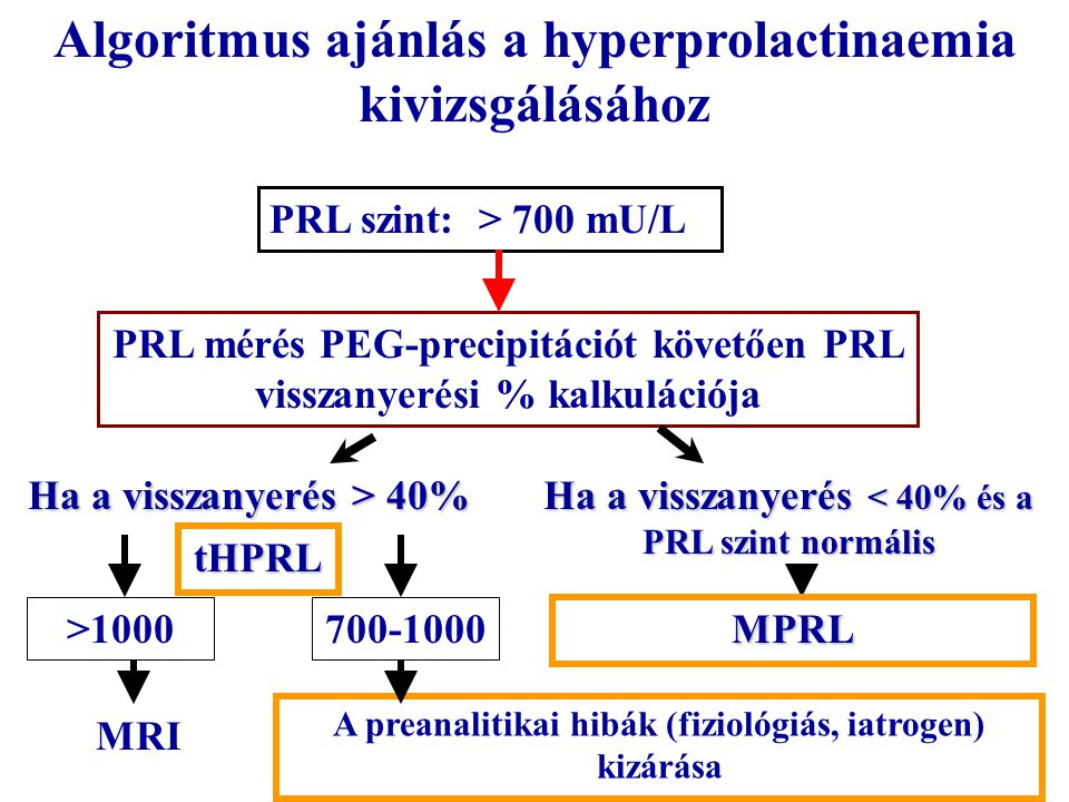 Algoritmus ajánlás a hyperprolactinaemia kivizsgálásához