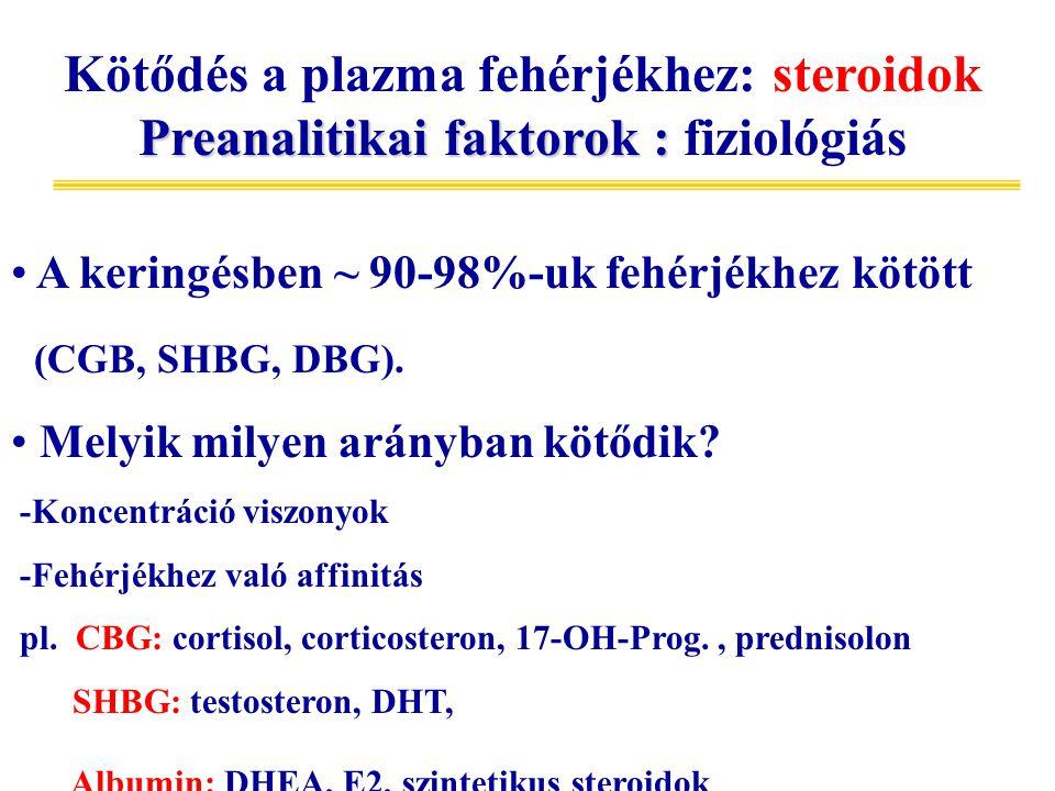 Kötődés a plazma fehérjékhez: steroidok Preanalitikai faktorok : fiziológiás