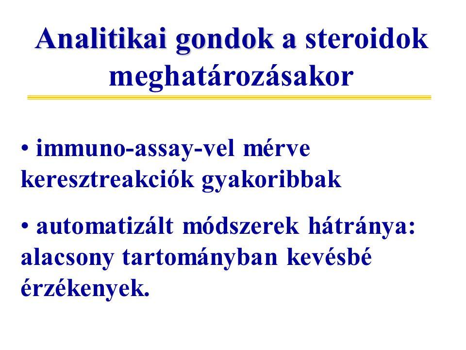 Analitikai gondok a steroidok meghatározásakor