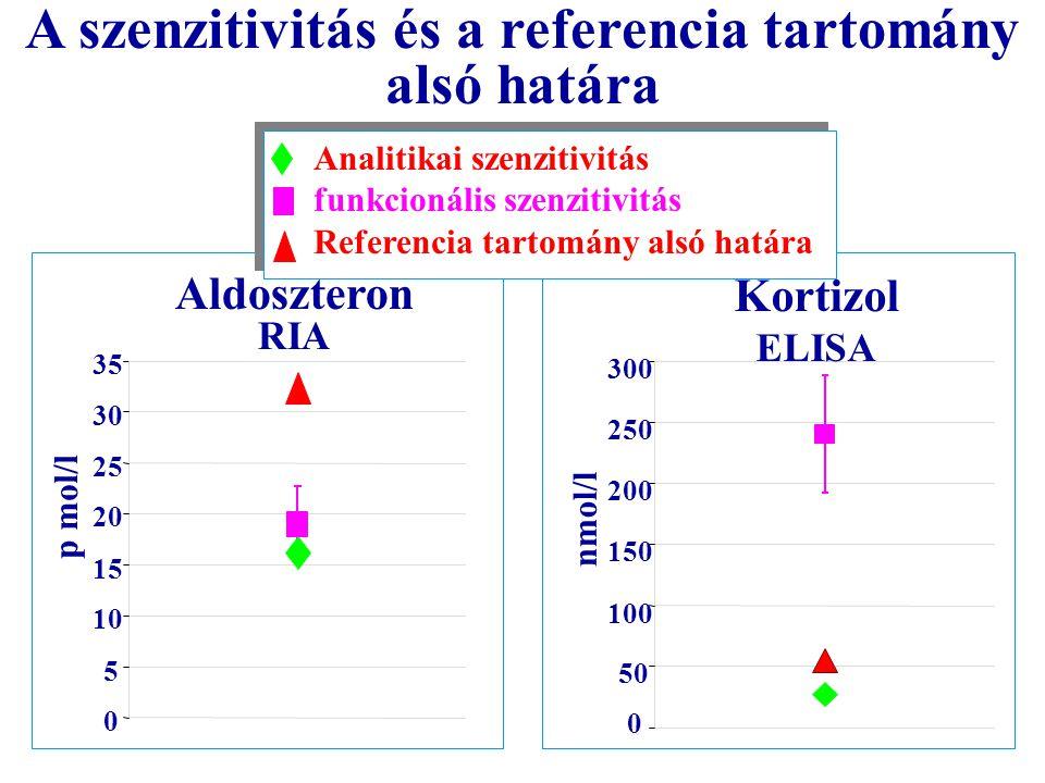 A szenzitivitás és a referencia tartomány