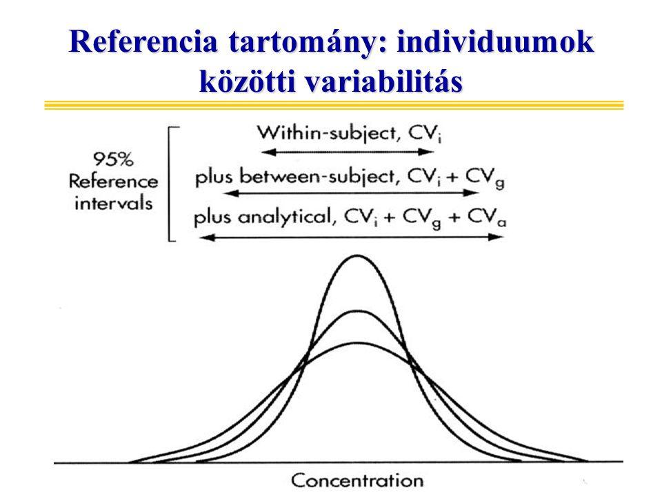 Referencia tartomány: individuumok közötti variabilitás