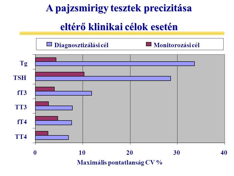 A pajzsmirigy tesztek precizitása eltérő klinikai célok esetén