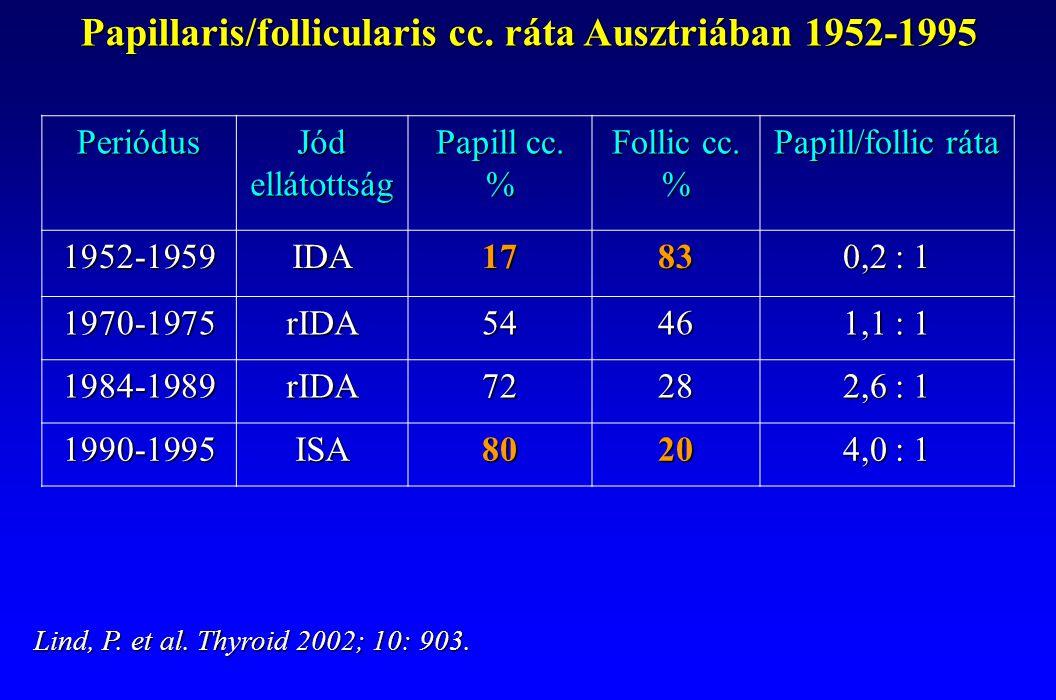Papillaris/follicularis cc. ráta Ausztriában 1952-1995