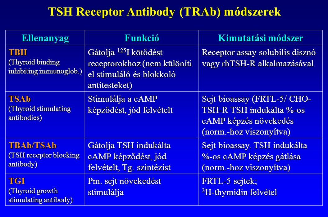TSH Receptor Antibody (TRAb) módszerek