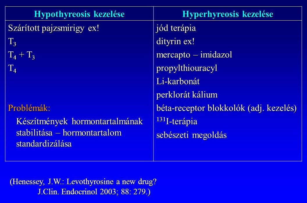Hypothyreosis kezelése Hyperhyreosis kezelése
