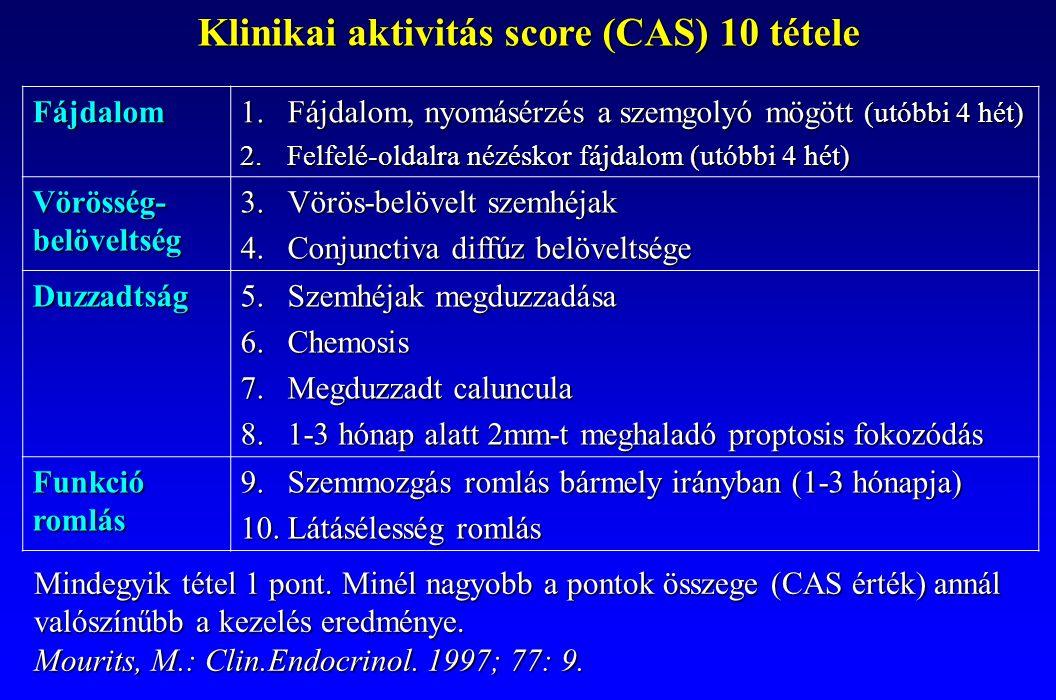 Klinikai aktivitás score (CAS) 10 tétele