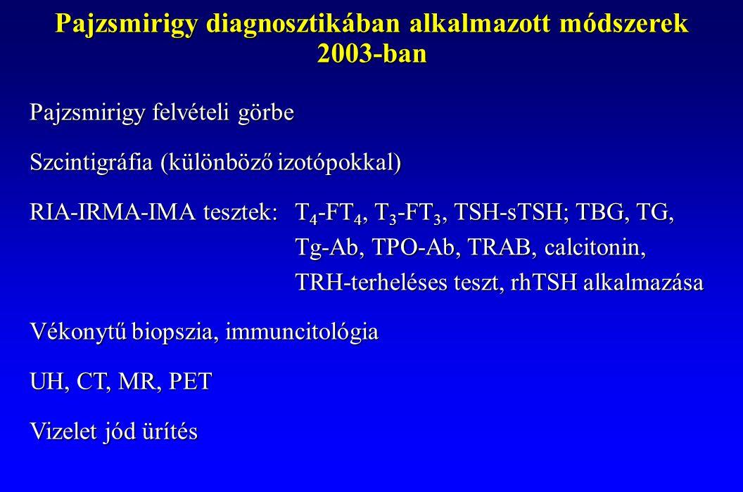 Pajzsmirigy diagnosztikában alkalmazott módszerek 2003-ban