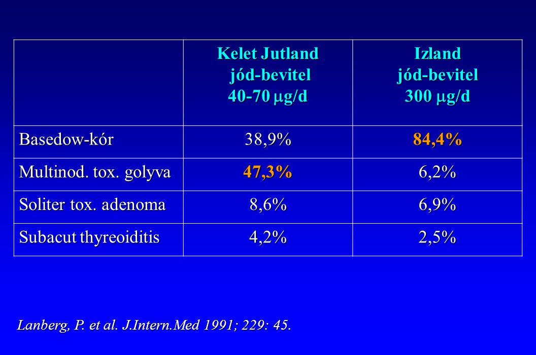 Kelet Jutland jód-bevitel 40-70 mg/d Izland jód-bevitel 300 mg/d