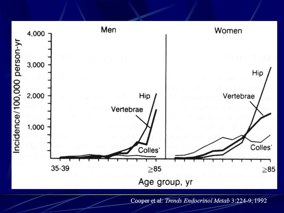 Cooper et al: Trends Endocrinol Metab 3:224-9, 1992