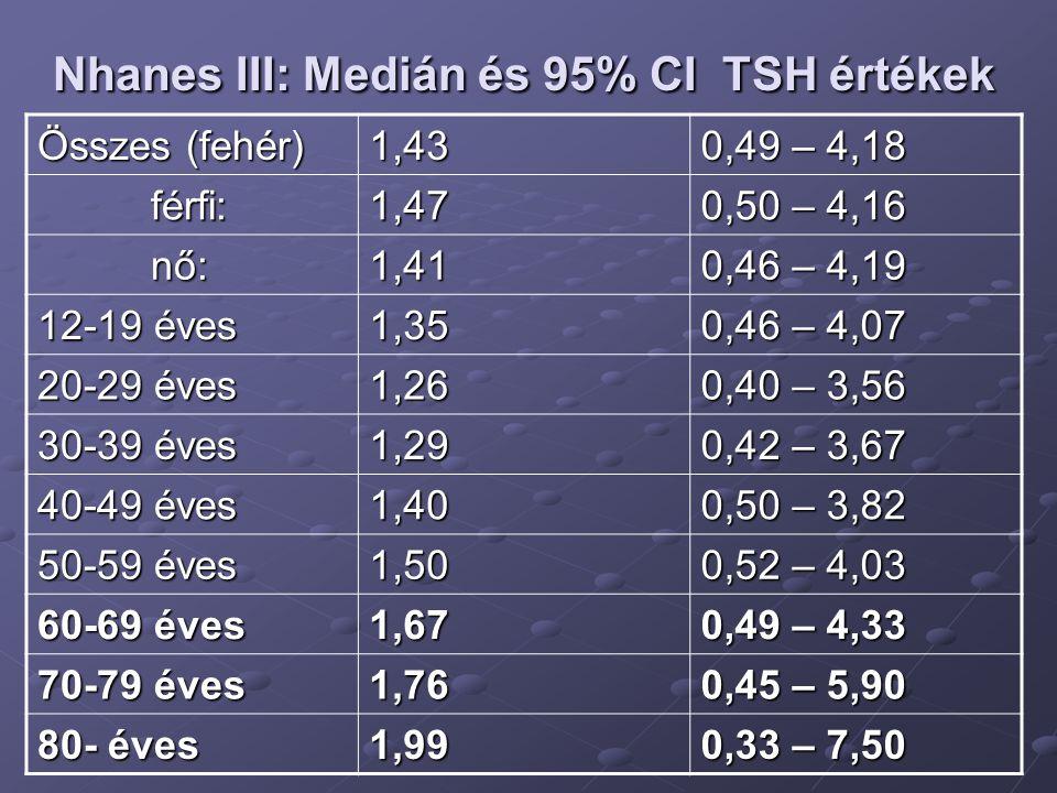 Nhanes III: Medián és 95% CI TSH értékek