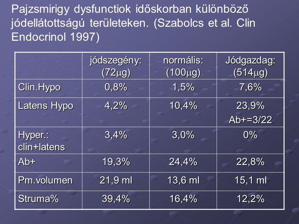 Pajzsmirigy dysfunctiok időskorban különböző jódellátottságú területeken. (Szabolcs et al. Clin Endocrinol 1997)