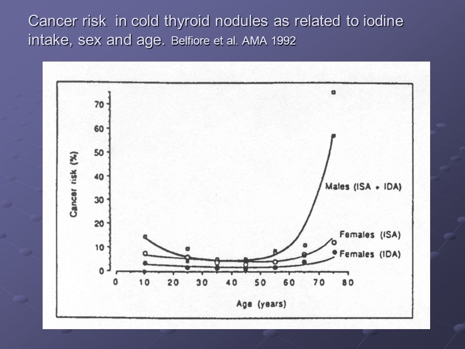 Cancer risk in cold thyroid nodules as related to iodine intake, sex and age.