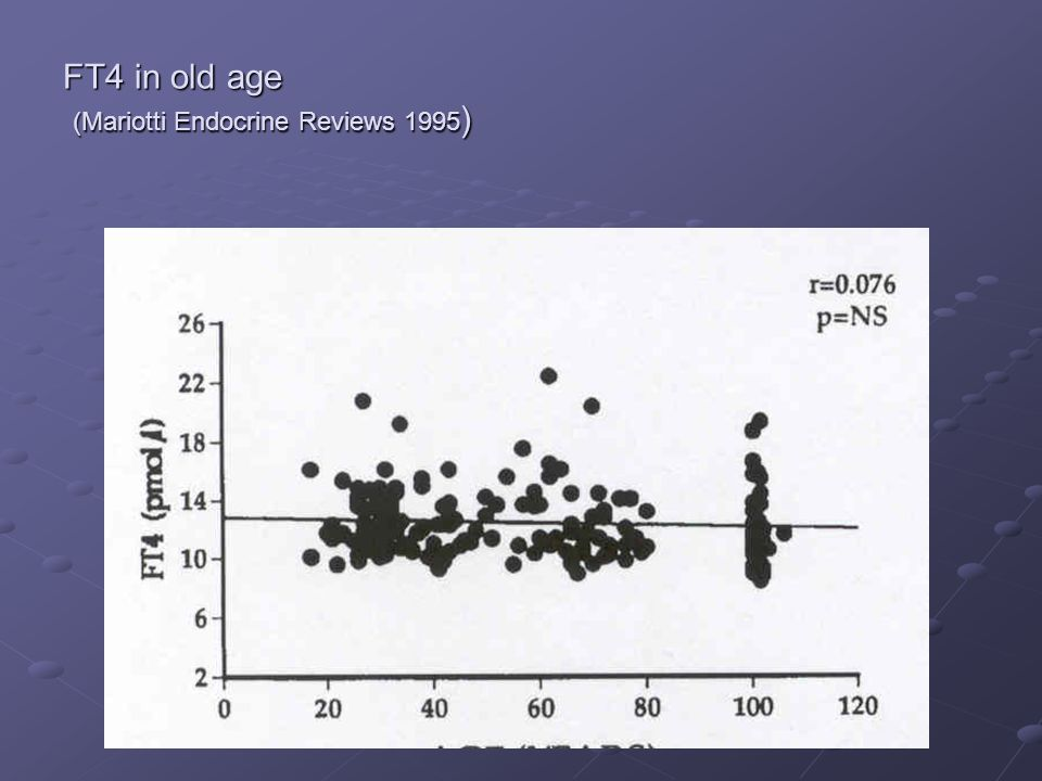 FT4 in old age (Mariotti Endocrine Reviews 1995)