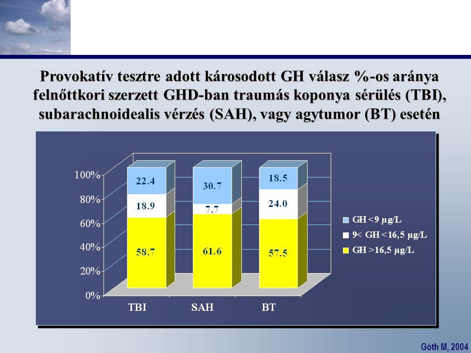 Provokatív tesztre adott károsodott GH válasz %-os aránya felnőttkori szerzett GHD-ban traumás koponya sérülés (TBI), subarachnoidealis vérzés (SAH), vagy agytumor (BT) esetén