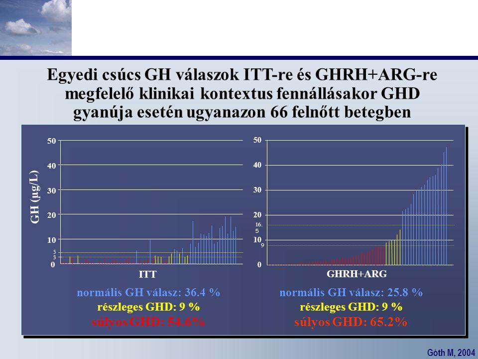 Egyedi csúcs GH válaszok ITT-re és GHRH+ARG-re megfelelő klinikai kontextus fennállásakor GHD gyanúja esetén ugyanazon 66 felnőtt betegben