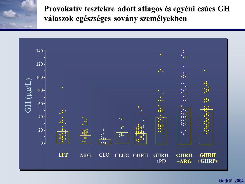 Provokatív tesztekre adott átlagos és egyéni csúcs GH válaszok egészséges sovány személyekben