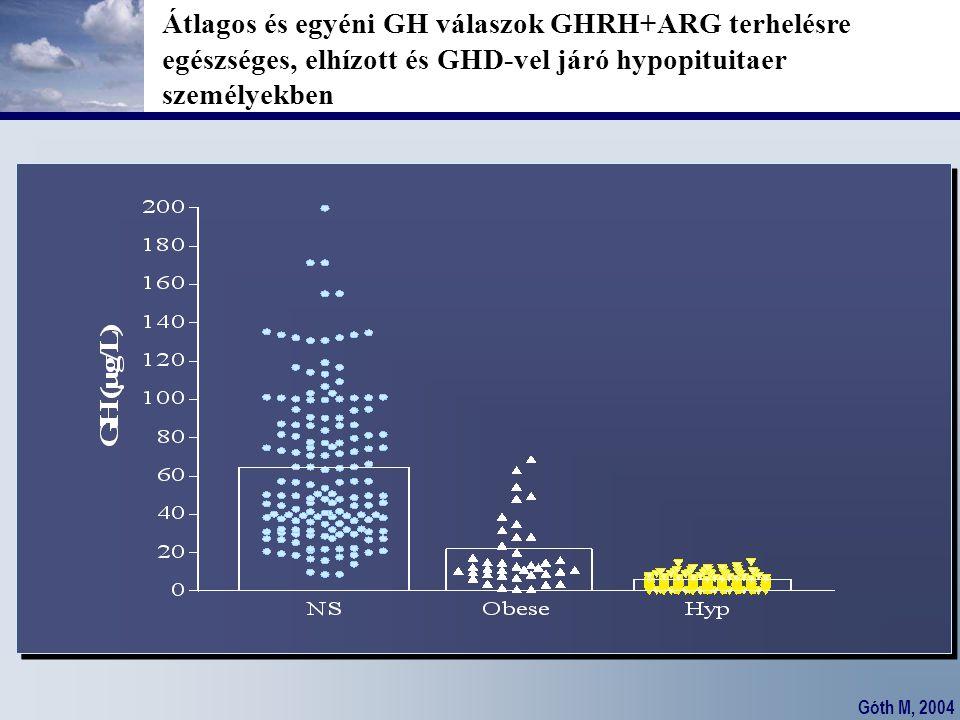 Átlagos és egyéni GH válaszok GHRH+ARG terhelésre egészséges, elhízott és GHD-vel járó hypopituitaer személyekben