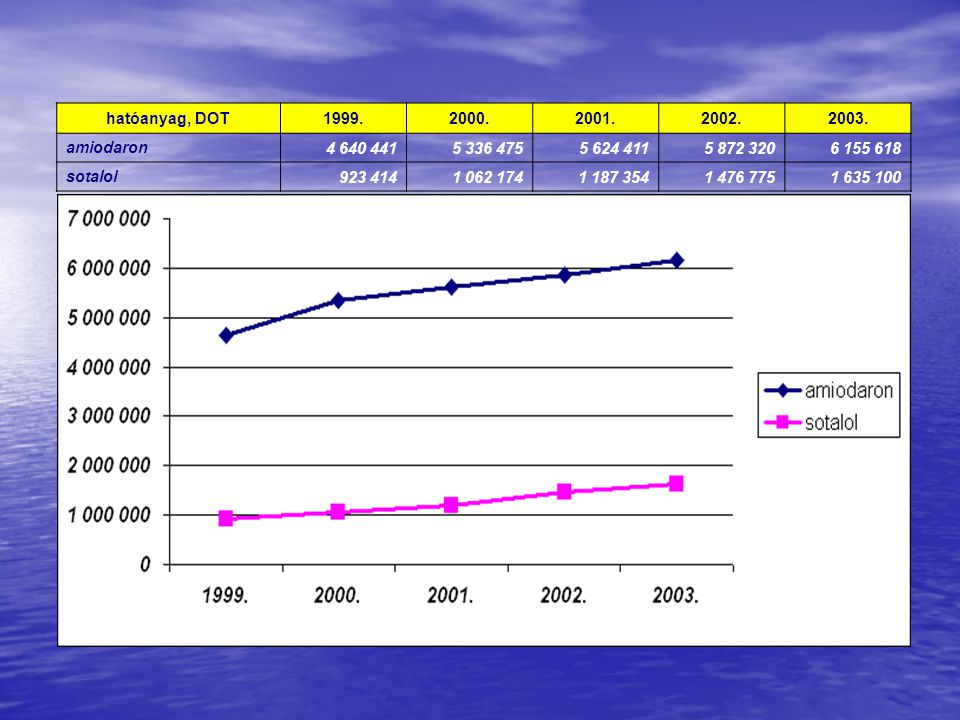 hatóanyag, DOT 1999. 2000. 2001. 2002. 2003. amiodaron. 4 640 441. 5 336 475. 5 624 411. 5 872 320.