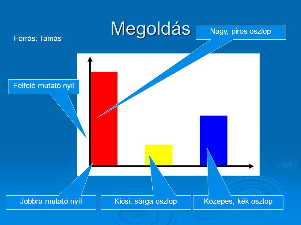 Megoldás Nagy, piros oszlop Forrás: Tamás Felfelé mutató nyíl