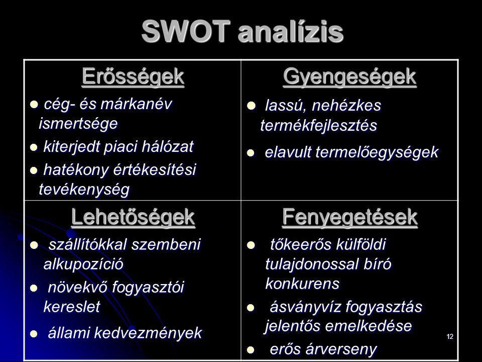 SWOT analízis Erősségek Gyengeségek Lehetőségek Fenyegetések