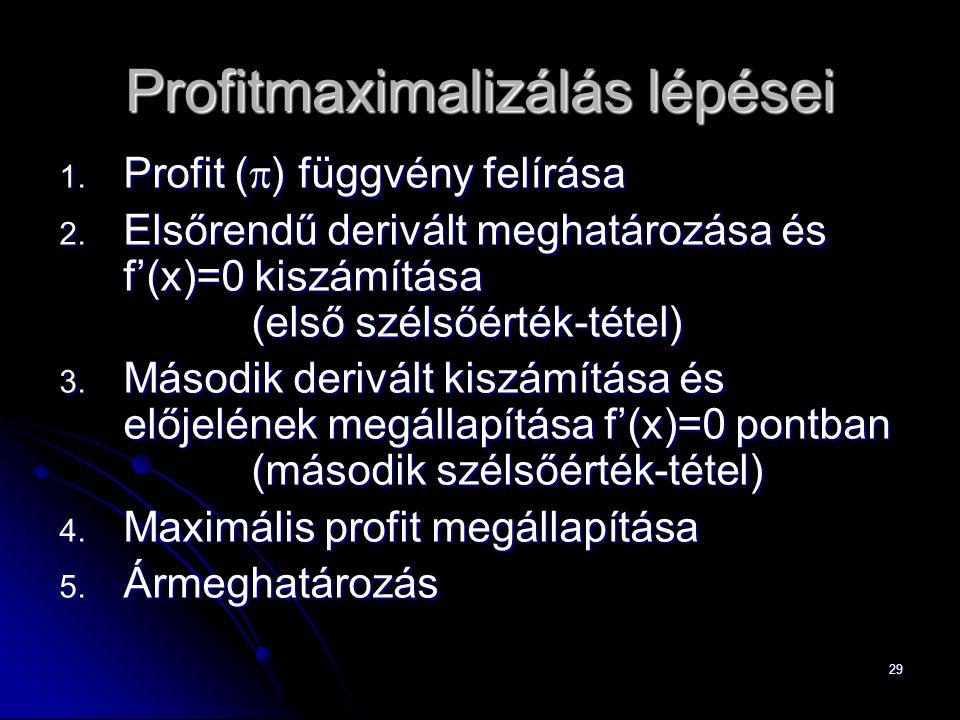 Profitmaximalizálás lépései