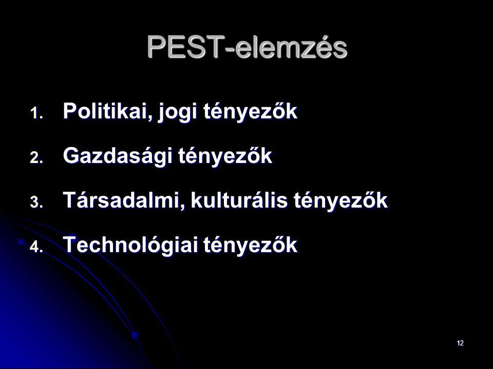 PEST-elemzés Politikai, jogi tényezők Gazdasági tényezők