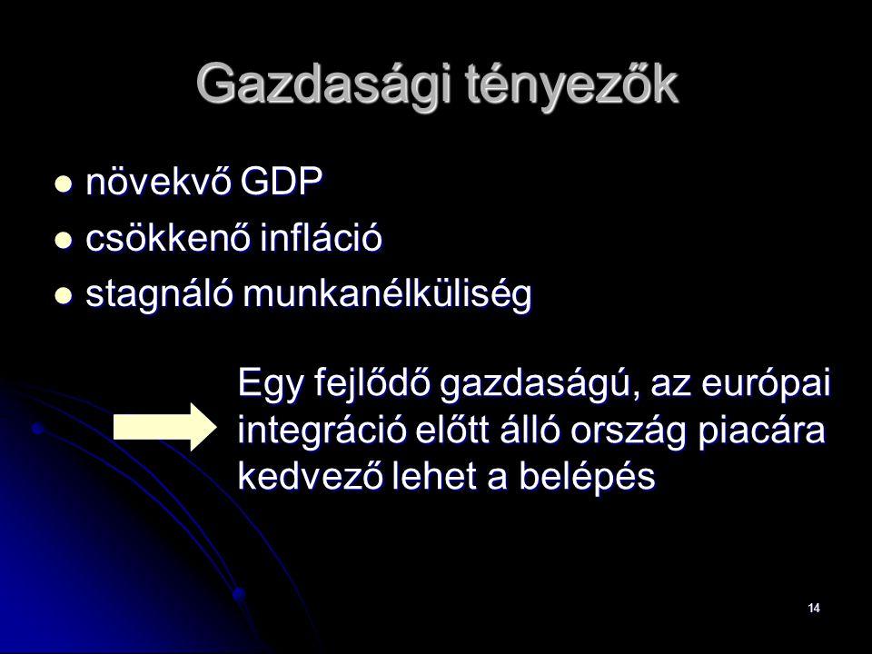 Gazdasági tényezők növekvő GDP csökkenő infláció