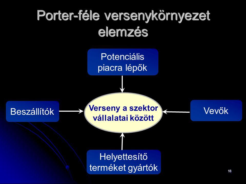 Porter-féle versenykörnyezet elemzés