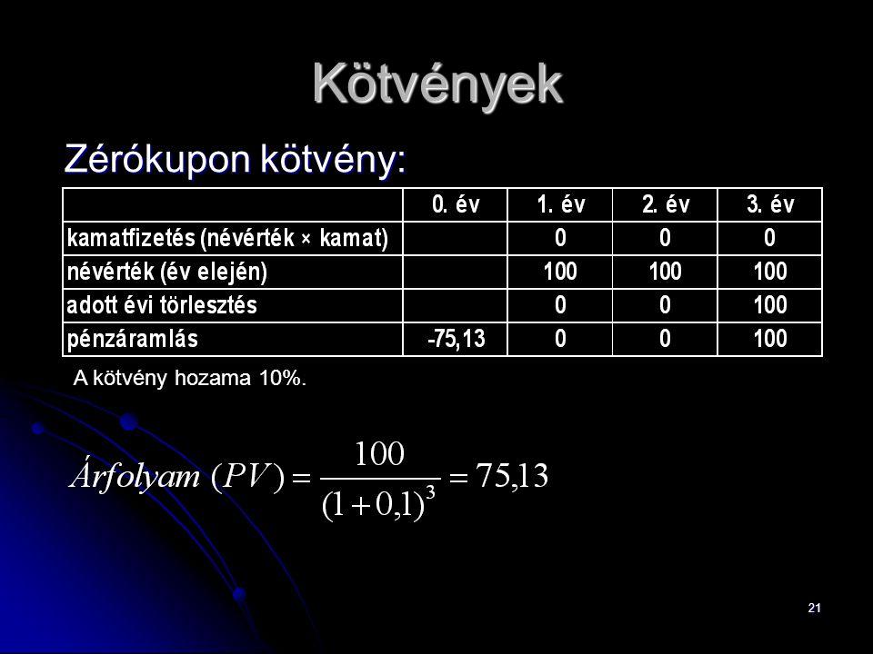 Kötvények Zérókupon kötvény: A kötvény hozama 10%.