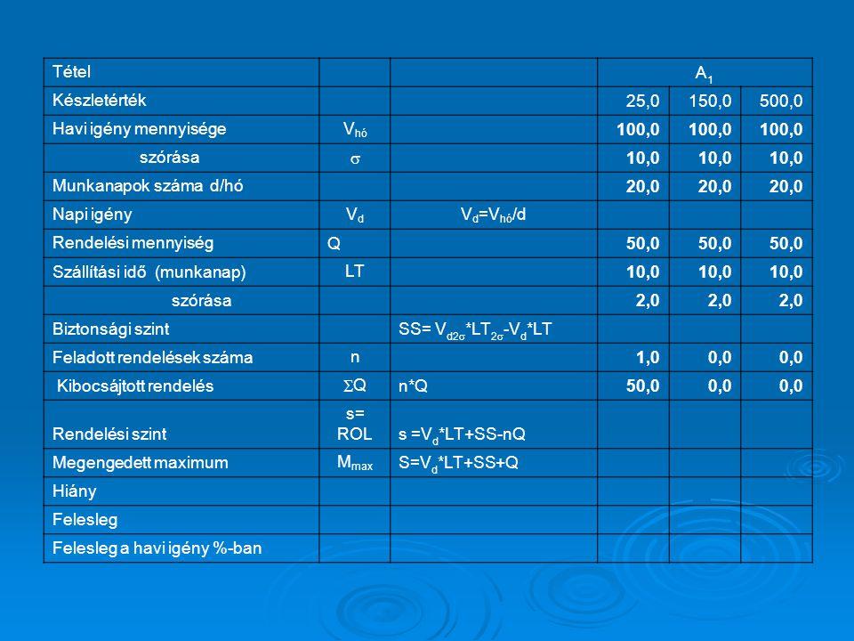 Tétel A1. Készletérték. 25,0. 150,0. 500,0. Havi igény mennyisége. Vhó. 100,0. szórása. s.