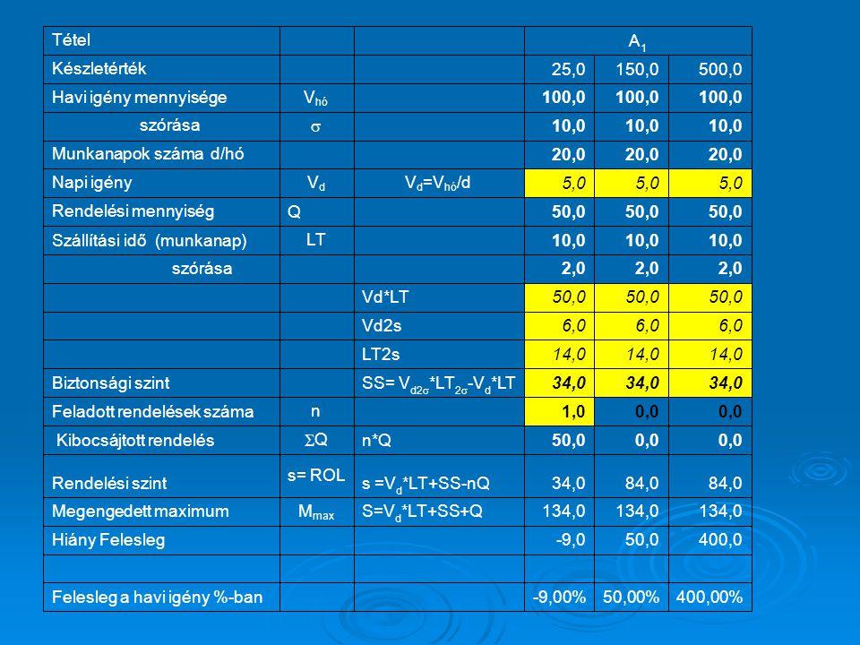 Tétel A1. Készletérték. 25,0. 150,0. 500,0. Havi igény mennyisége. Vhó. 100,0.