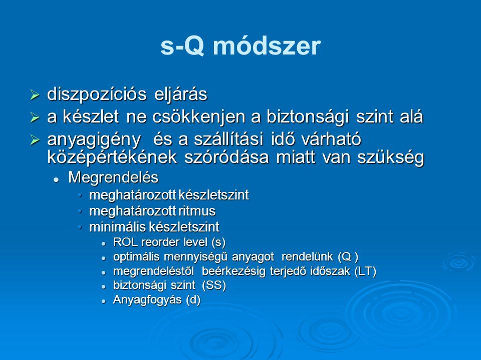 s-Q módszer diszpozíciós eljárás