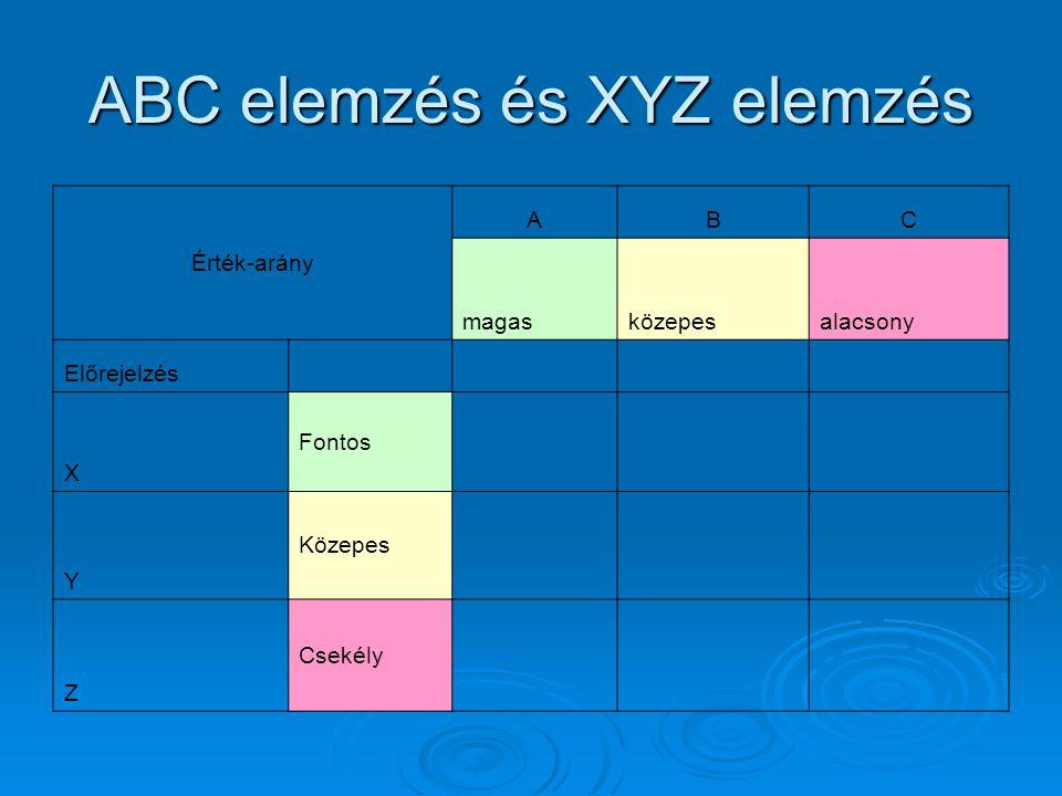 ABC elemzés és XYZ elemzés