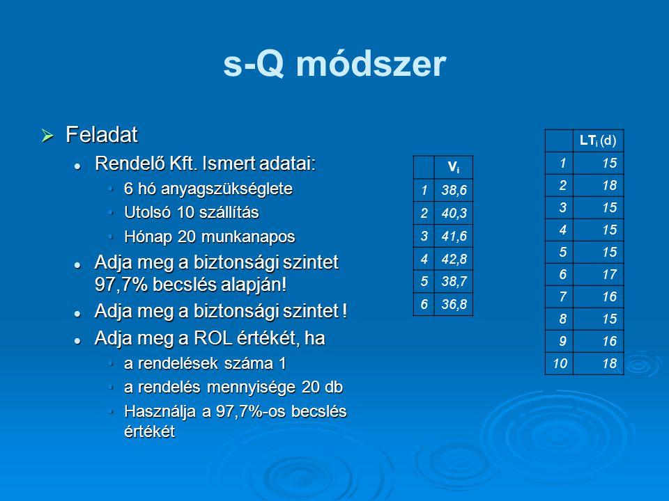 s-Q módszer Feladat Rendelő Kft. Ismert adatai: