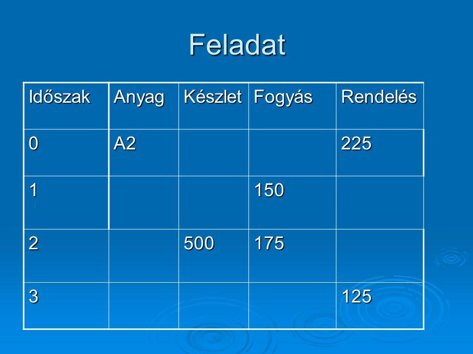 Feladat Időszak Anyag Készlet Fogyás Rendelés A2 225 1 150 2 500 175 3