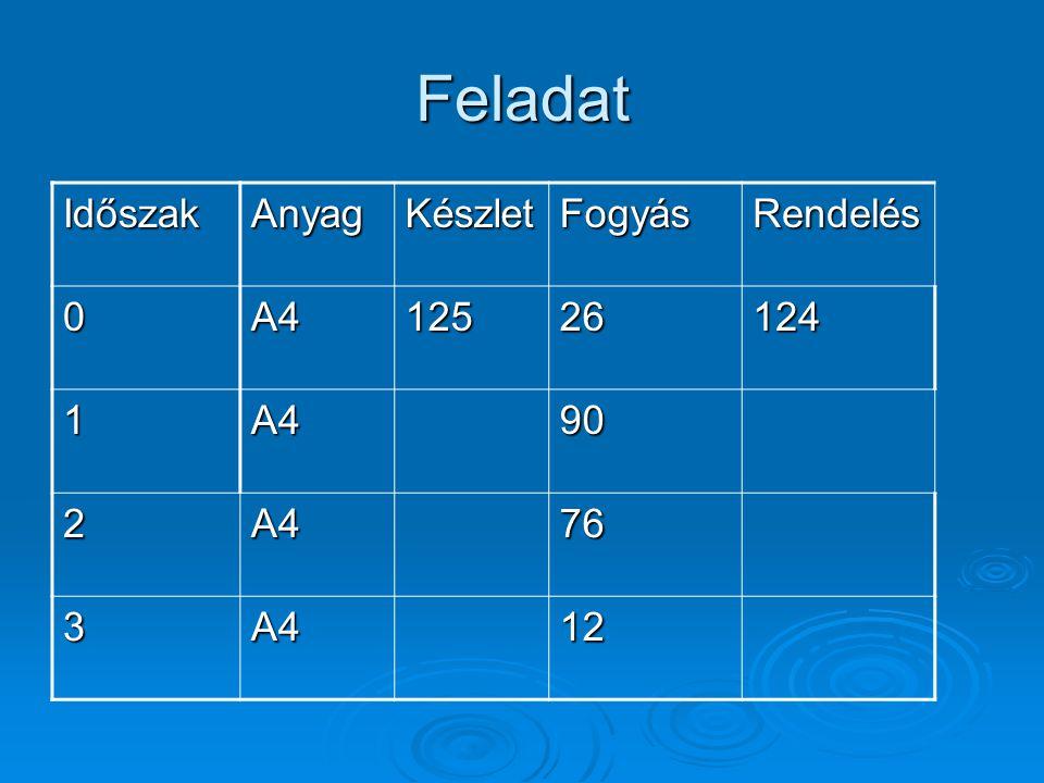 Feladat Időszak Anyag Készlet Fogyás Rendelés A4 125 26 124 1 90 2 76