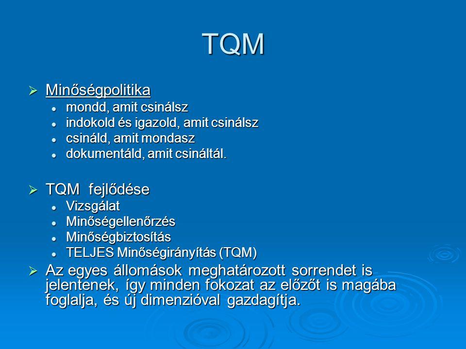 TQM Minőségpolitika TQM fejlődése