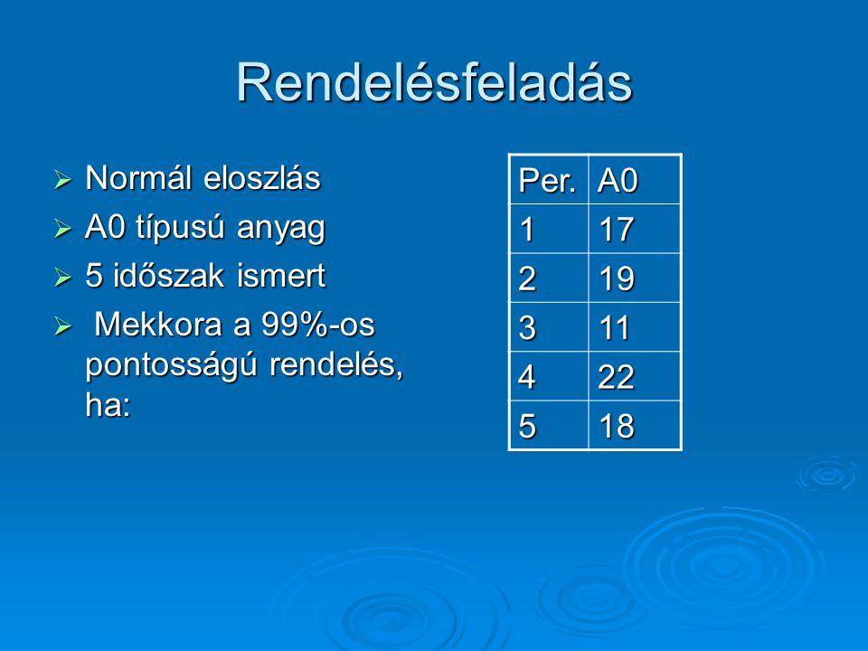 Rendelésfeladás Normál eloszlás A0 típusú anyag 5 időszak ismert