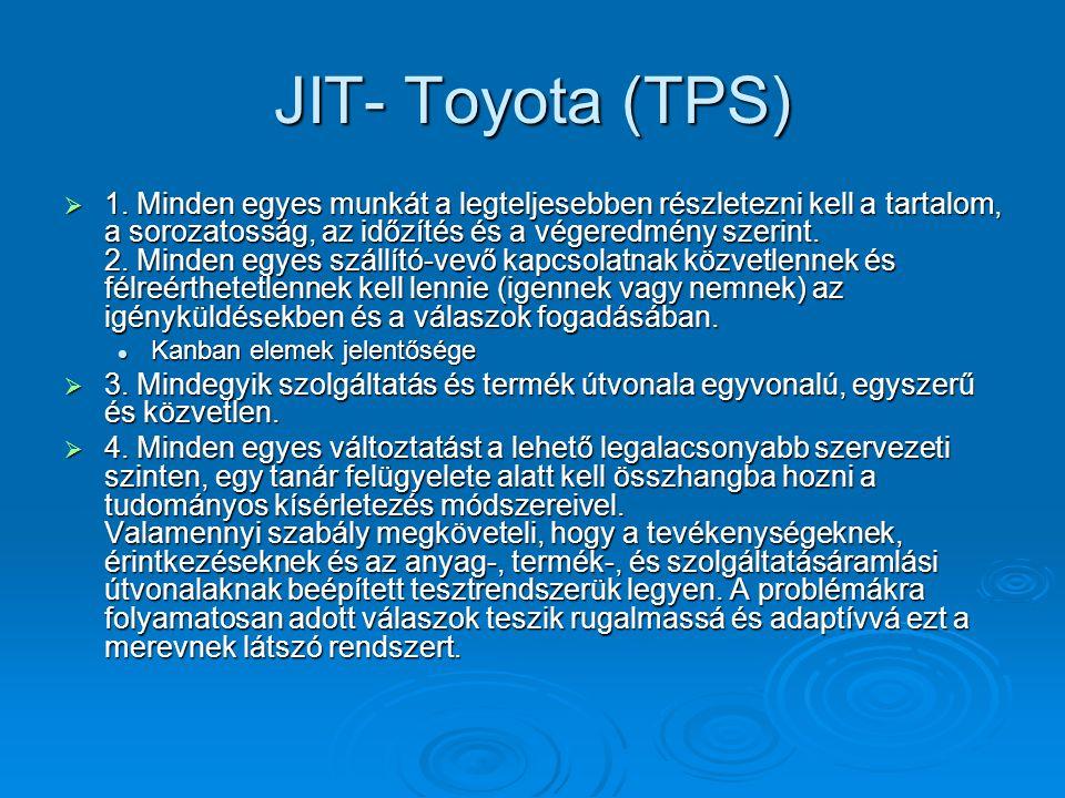JIT- Toyota (TPS)