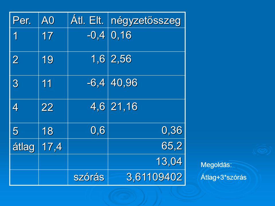 Per. A0 Átl. Elt. négyzetösszeg 1 17 -0,4 0,16 2 19 1,6 2,56 3 11 -6,4