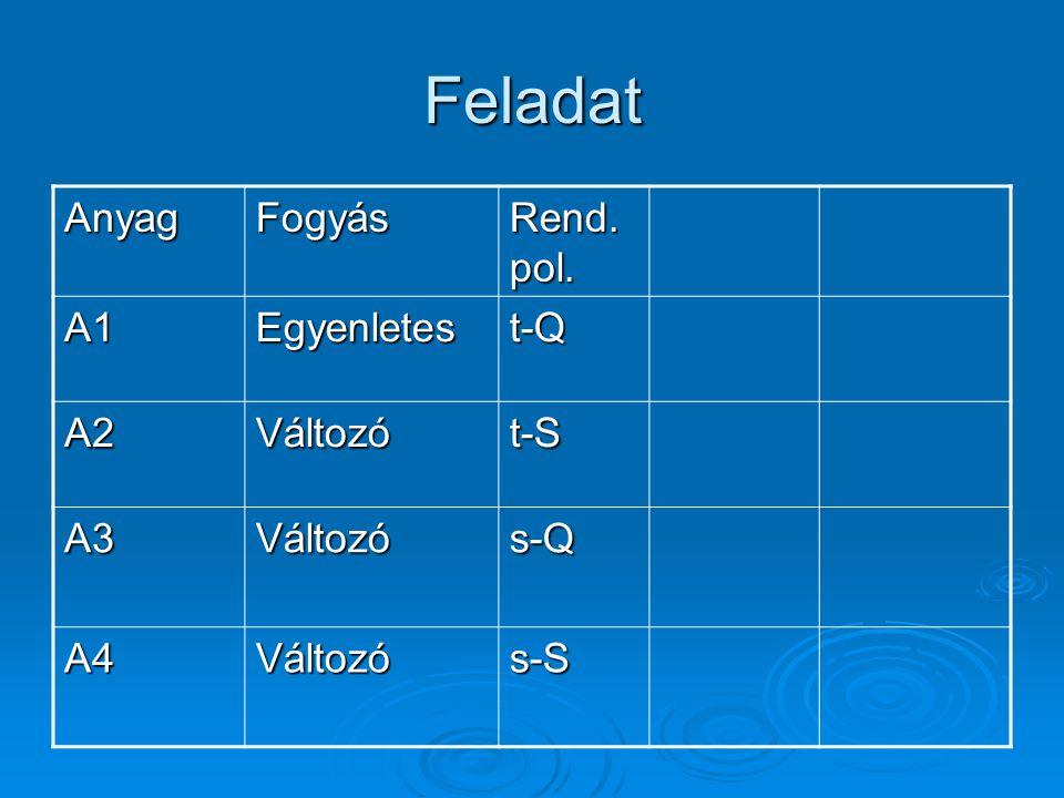 Feladat Anyag Fogyás Rend. pol. A1 Egyenletes t-Q A2 Változó t-S A3
