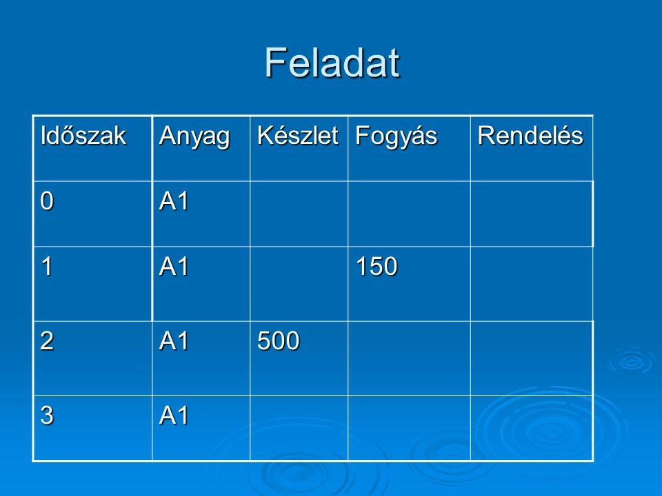 Feladat Időszak Anyag Készlet Fogyás Rendelés A1 1 150 2 500 3