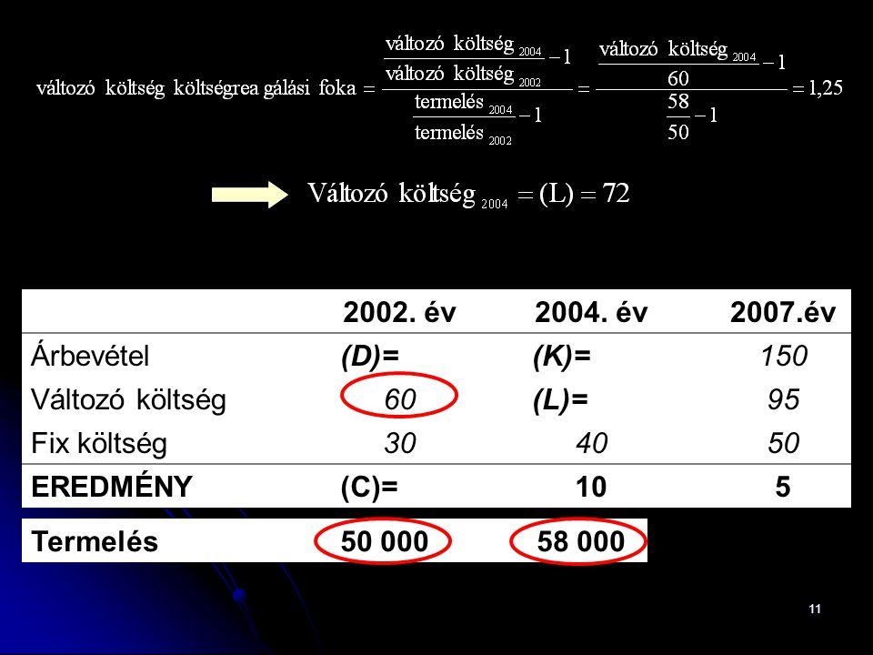 2002. év 2004. év. 2007.év. Árbevétel. (D)= (K)= 150. Változó költség. 60. (L)= 95. Fix költség.