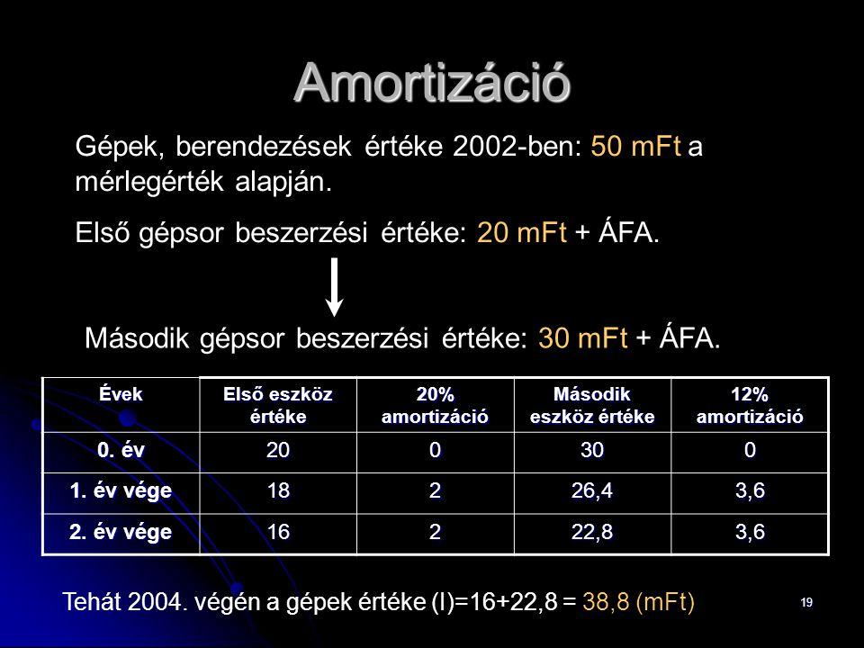 Amortizáció Gépek, berendezések értéke 2002-ben: 50 mFt a mérlegérték alapján. Első gépsor beszerzési értéke: 20 mFt + ÁFA.