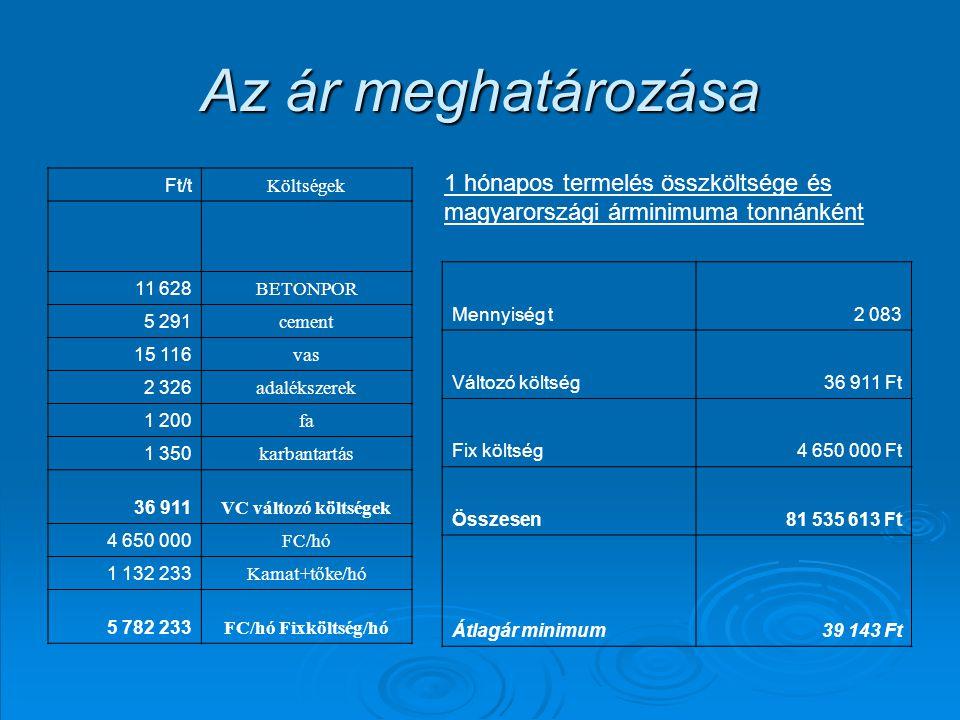 Az ár meghatározása Ft/t. Költségek. 11 628. BETONPOR. 5 291. cement. 15 116. vas. 2 326. adalékszerek.
