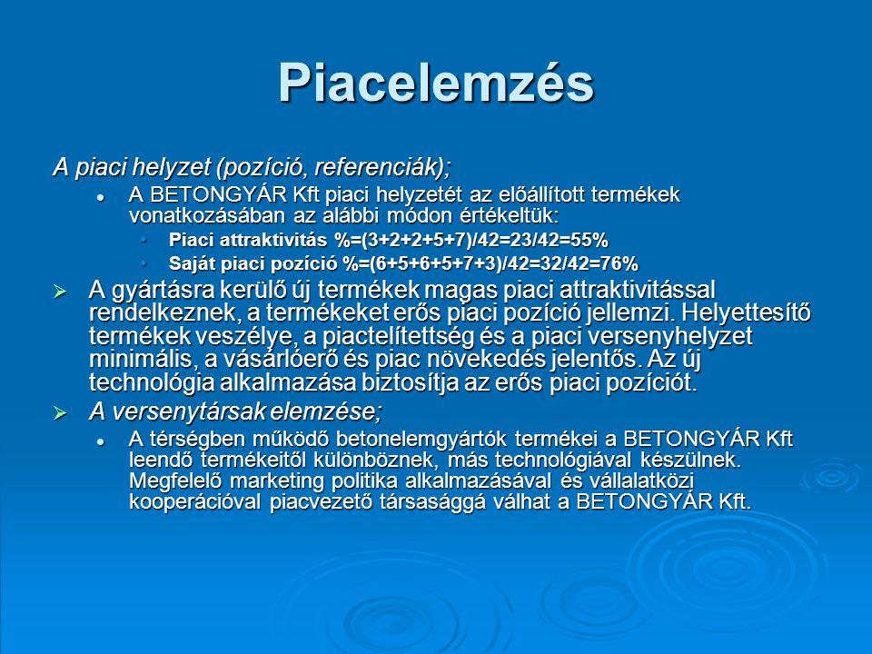 Piacelemzés A piaci helyzet (pozíció, referenciák);
